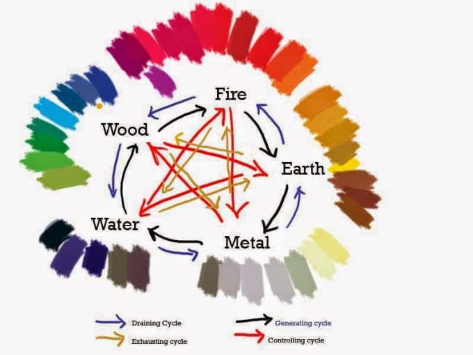 feng shui elements