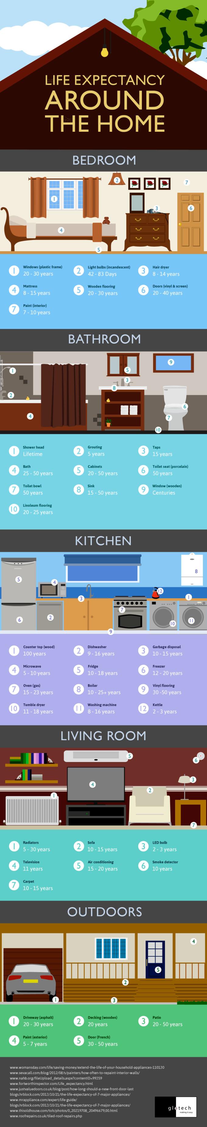 house life span